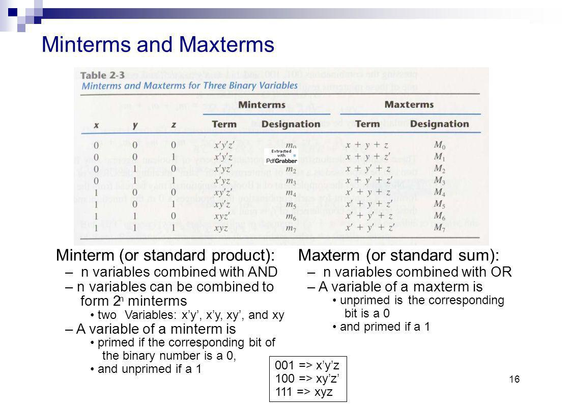 Minterms and Maxterms Minterm (or standard product): Maxterm (or standard sum): – n variables combined with AND – n variables combined with OR.