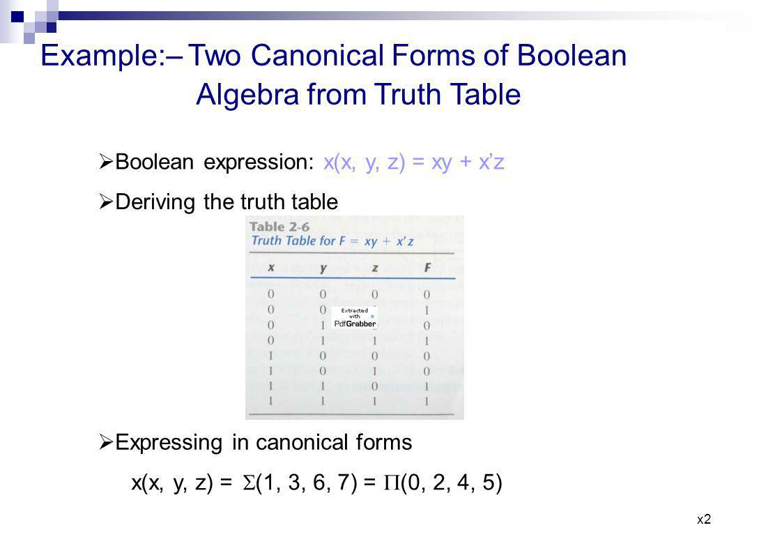 Example:– Two Canonical Forms of Boolean Algebra from Truth Table