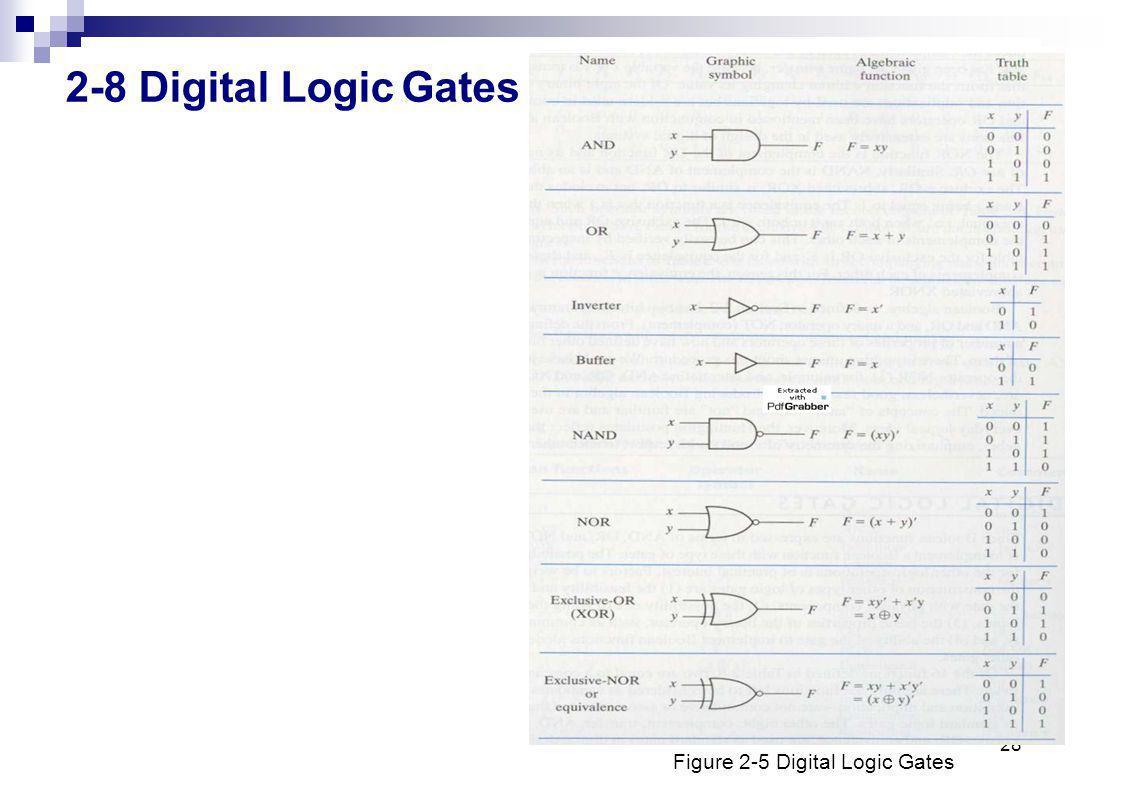2-8 Digital Logic Gates 28 Figure 2-5 Digital Logic Gates