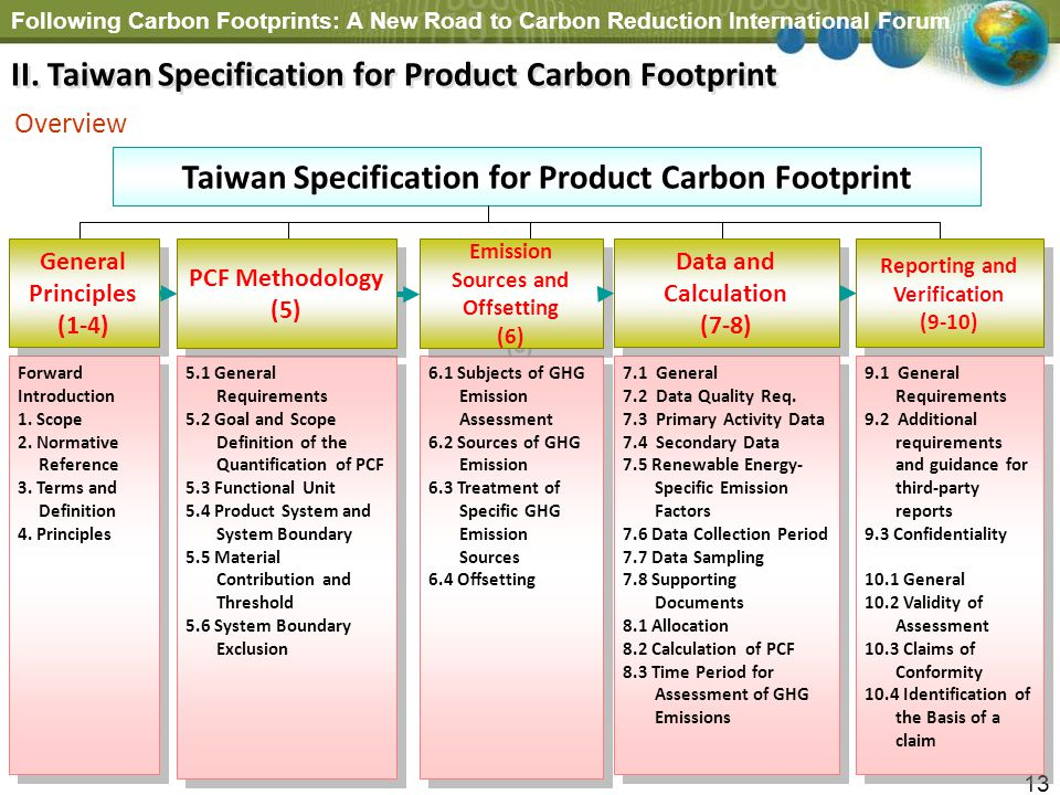 Taiwan Specification for Product Carbon Footprint
