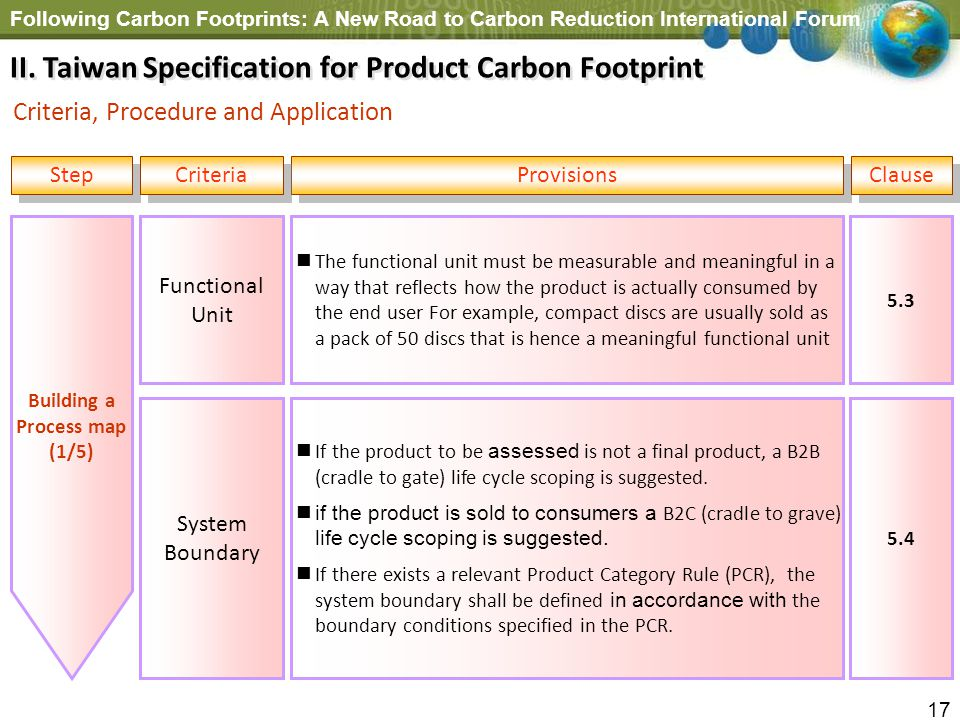 II. Taiwan Specification for Product Carbon Footprint
