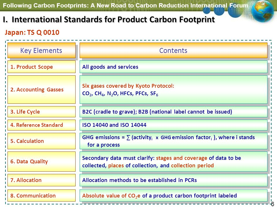 I. International Standards for Product Carbon Footprint