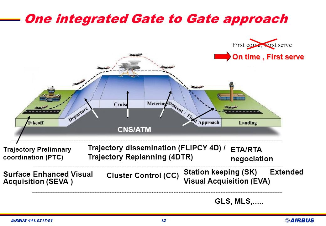 One integrated Gate to Gate approach