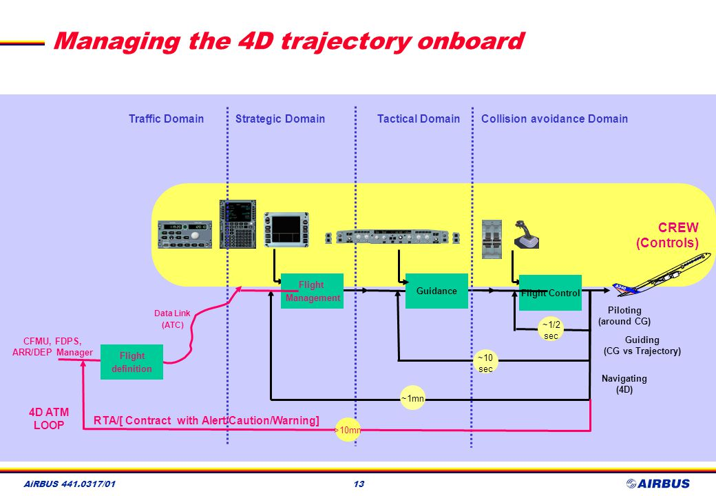 Managing the 4D trajectory onboard