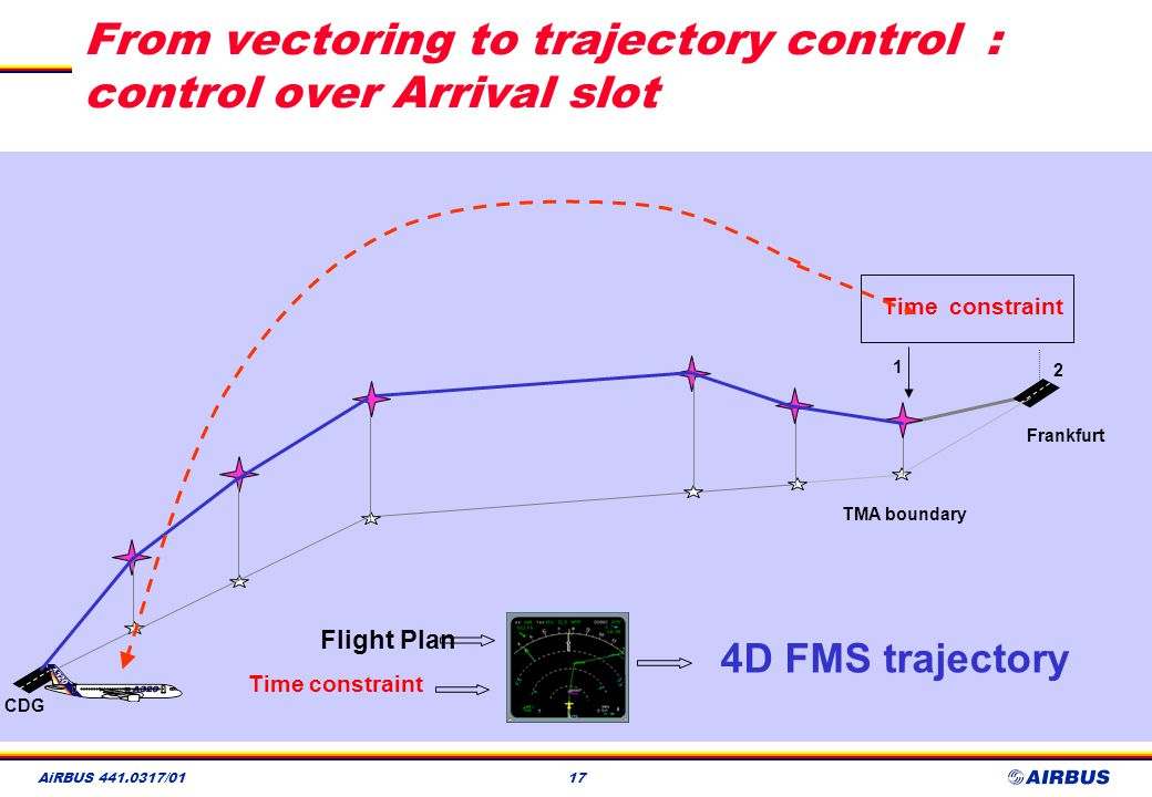 From vectoring to trajectory control : control over Arrival slot