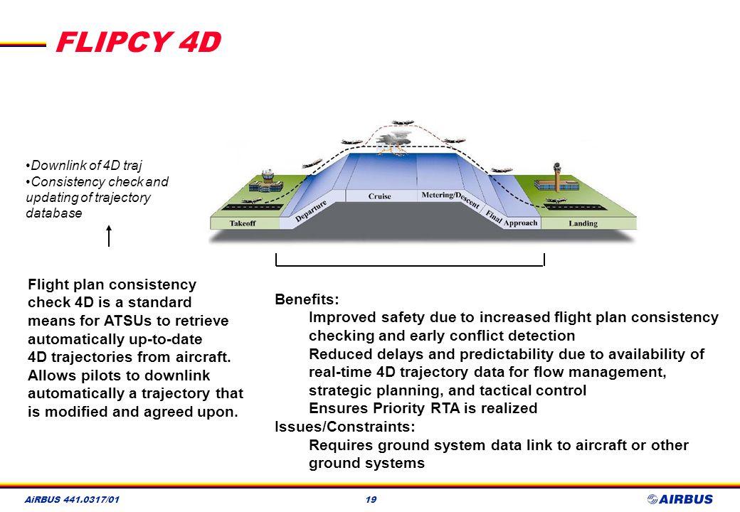 FLIPCY 4D Flight plan consistency check 4D is a standard Benefits: