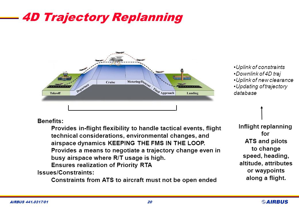 4D Trajectory Replanning
