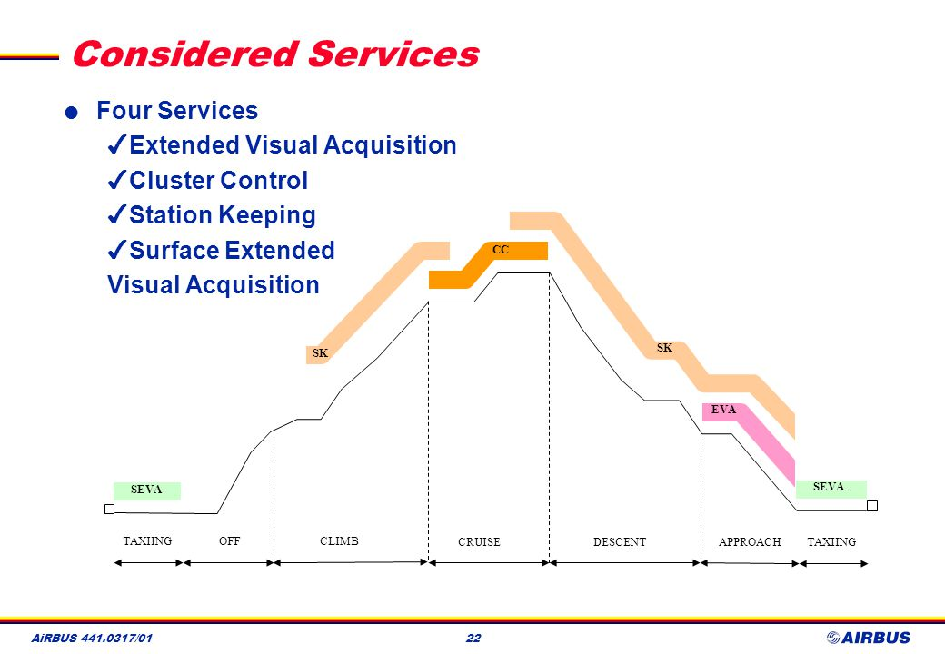 Considered Services Four Services Extended Visual Acquisition