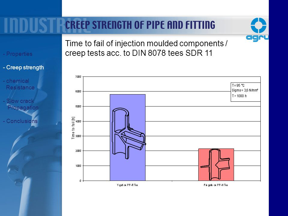 CREEP STRENGTH OF PIPE AND FITTING