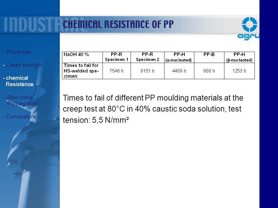 CHEMICAL RESISTANCE OF PP