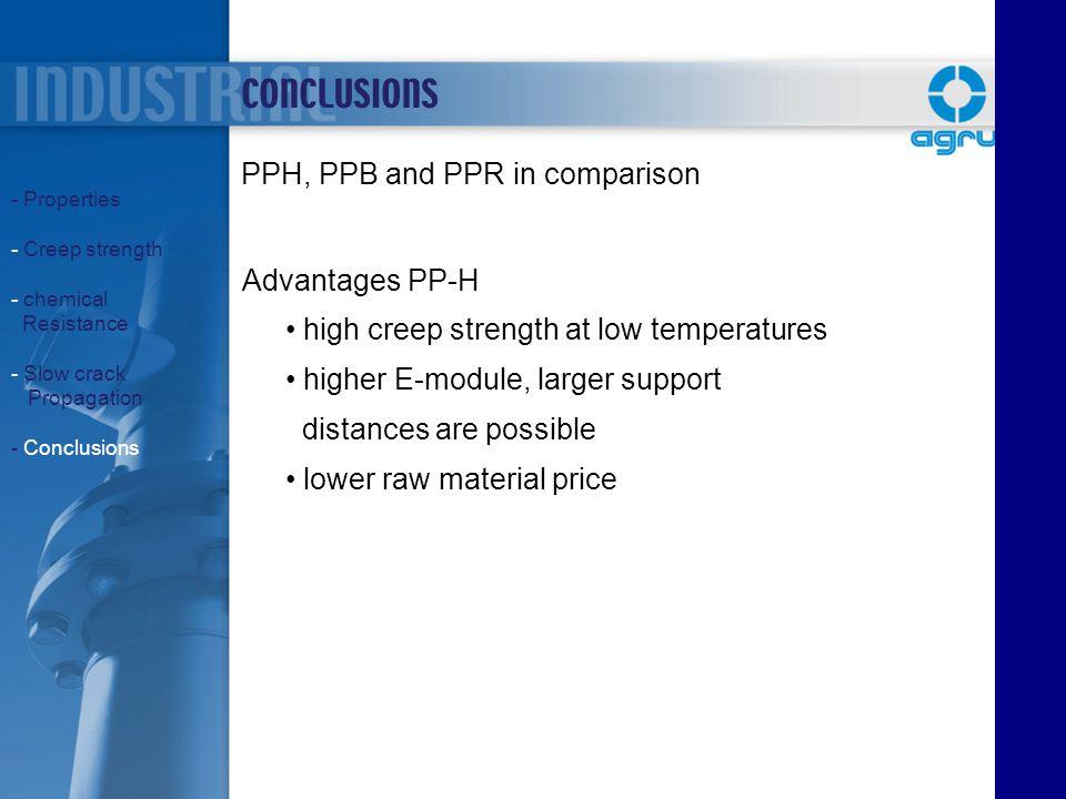 CONCLUSIONS PPH, PPB and PPR in comparison Advantages PP-H