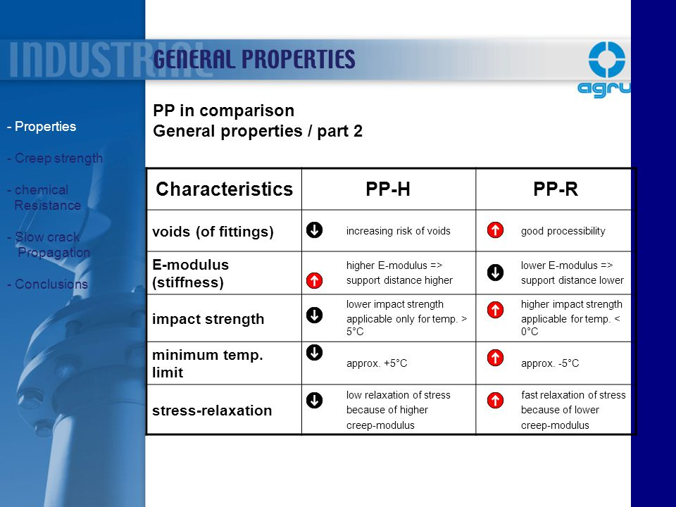 GENERAL PROPERTIES Characteristics PP-H PP-R PP in comparison