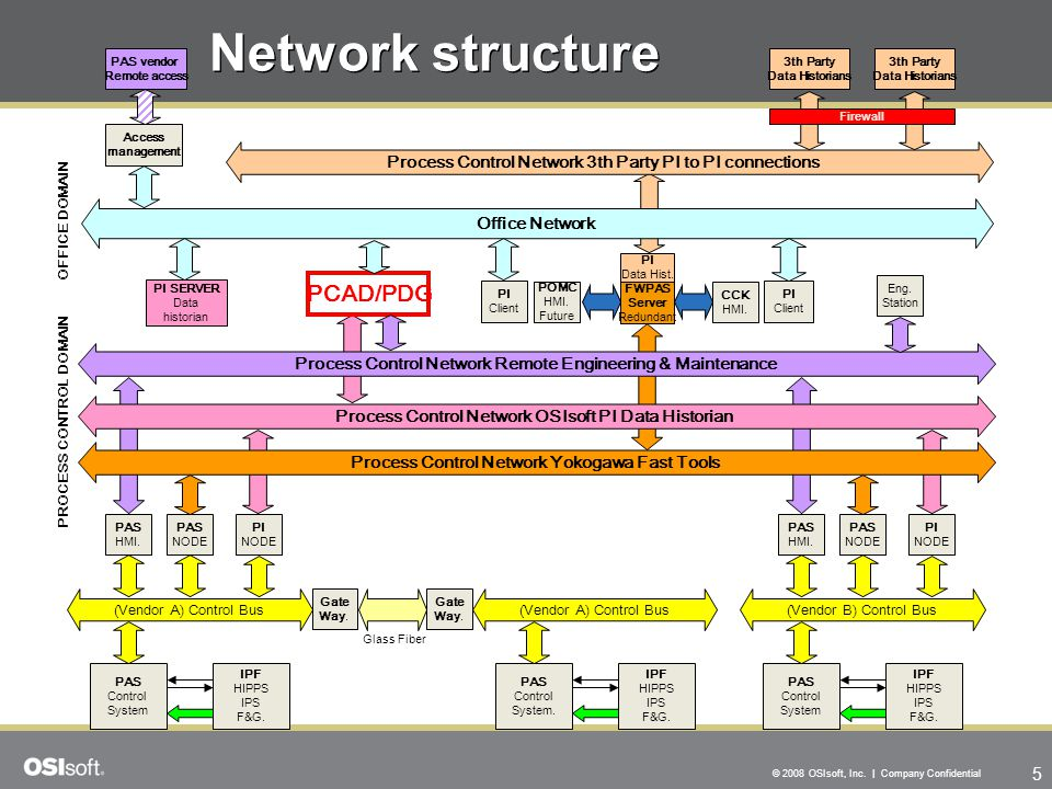 Network structure PCAD/PDG