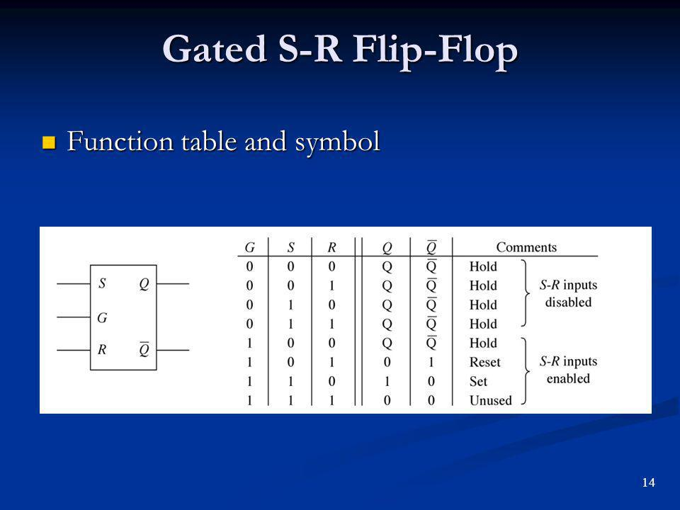 Gated S-R Flip-Flop Function table and symbol 14