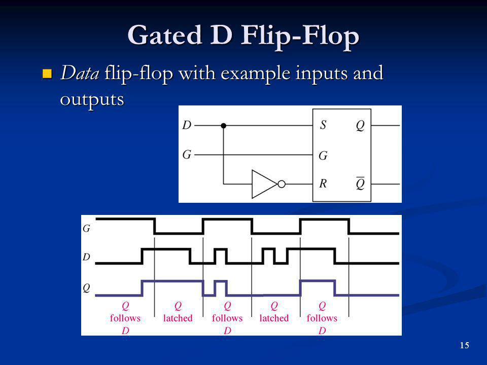 Gated D Flip-Flop Data flip-flop with example inputs and outputs 15