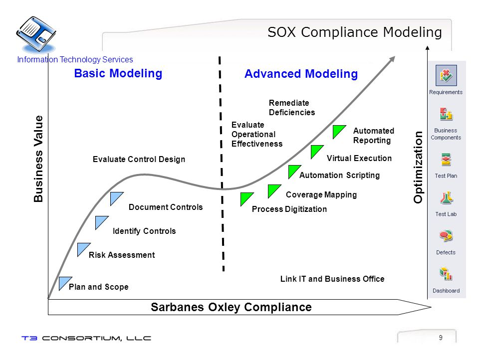 SOX Compliance Modeling