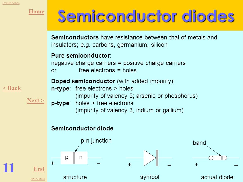 Semiconductor diodes Semiconductors have resistance between that of metals and insulators; e.g. carbons, germanium, silicon.