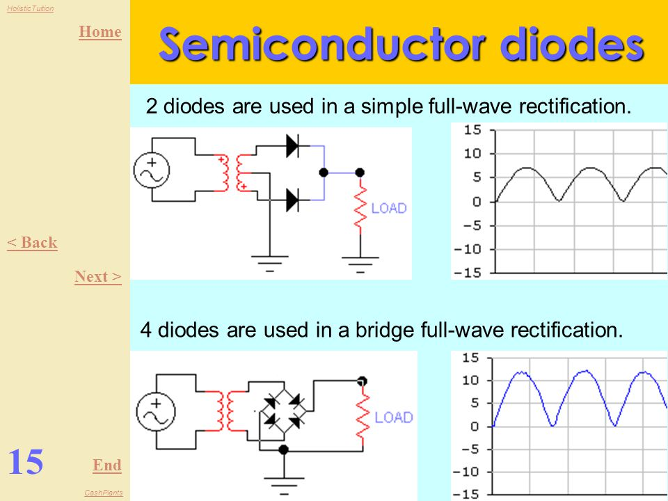 Semiconductor diodes 2 diodes are used in a simple full-wave rectification. < Back. Next > 4 diodes are used in a bridge full-wave rectification.