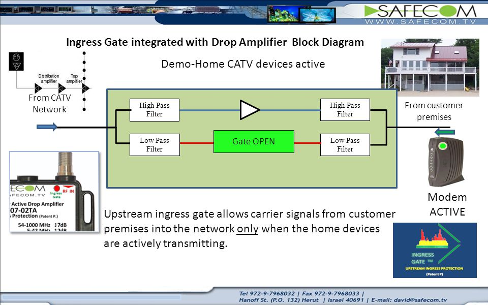 Ingress Gate integrated with Drop Amplifier Block Diagram