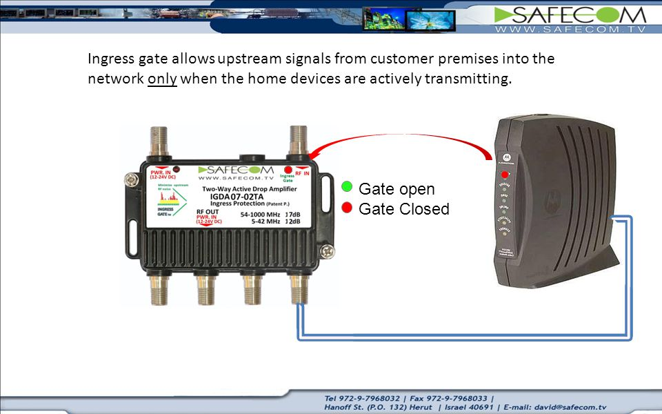 Ingress gate allows upstream signals from customer premises into the network only when the home devices are actively transmitting.