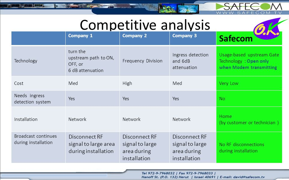 Competitive analysis Safecom