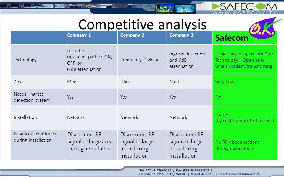Competitive analysis Safecom