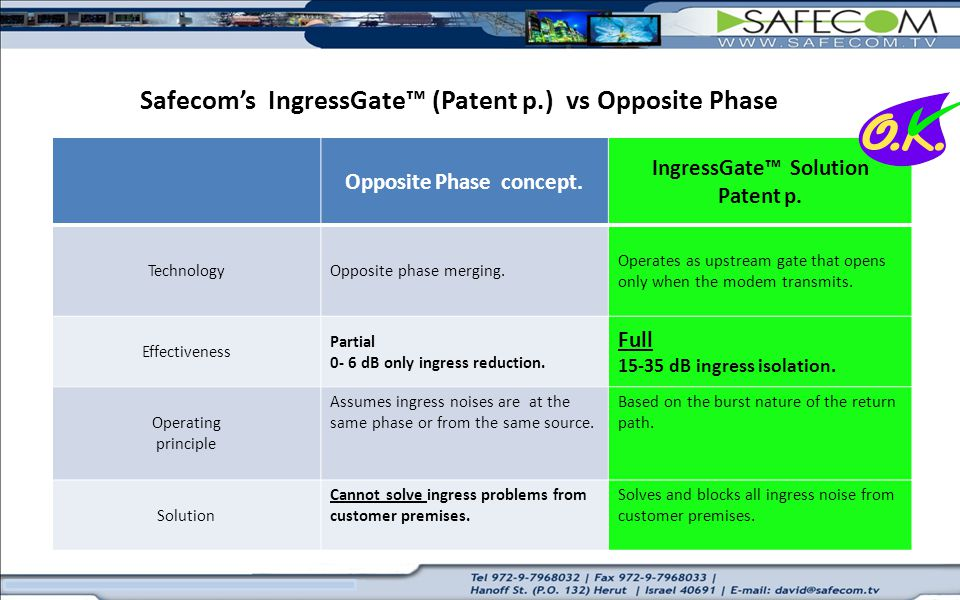 Safecom's IngressGate™ (Patent p.) vs Opposite Phase