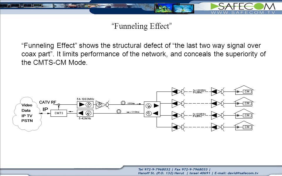 Funneling Effect