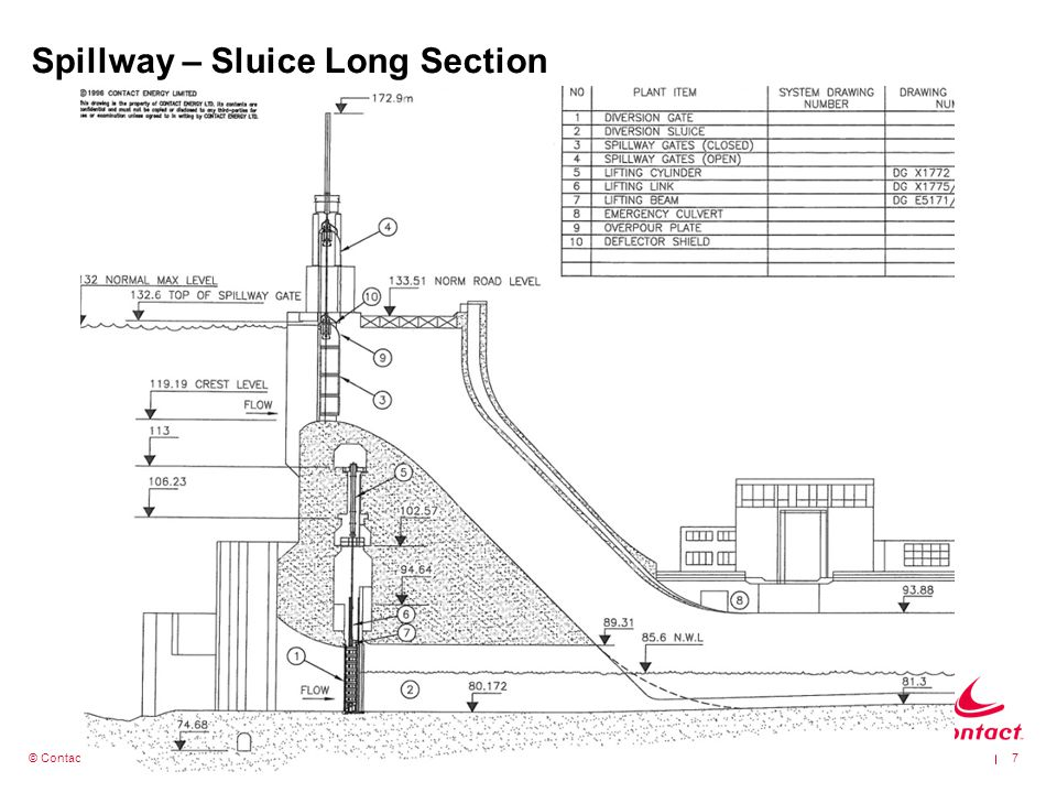 Spillway – Sluice Long Section