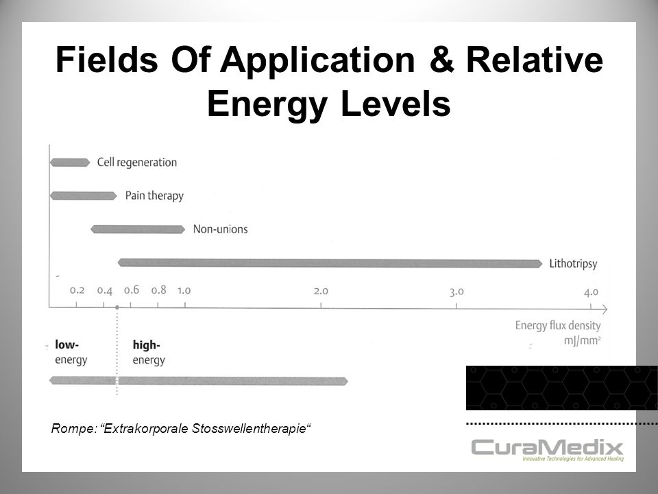 Fields Of Application & Relative Energy Levels