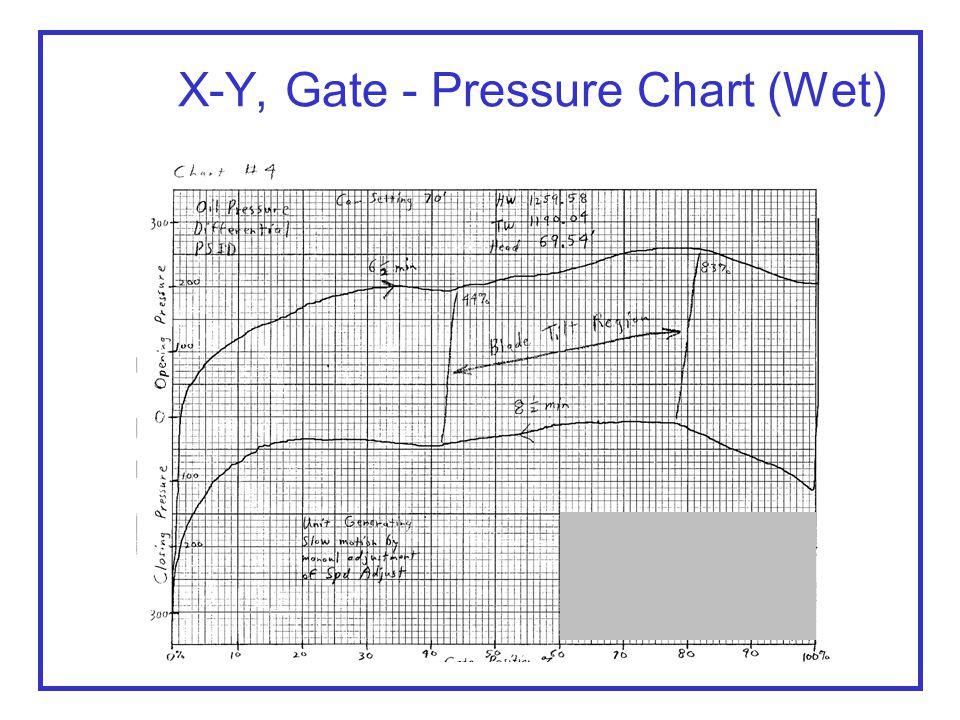 X-Y, Gate - Pressure Chart (Wet)