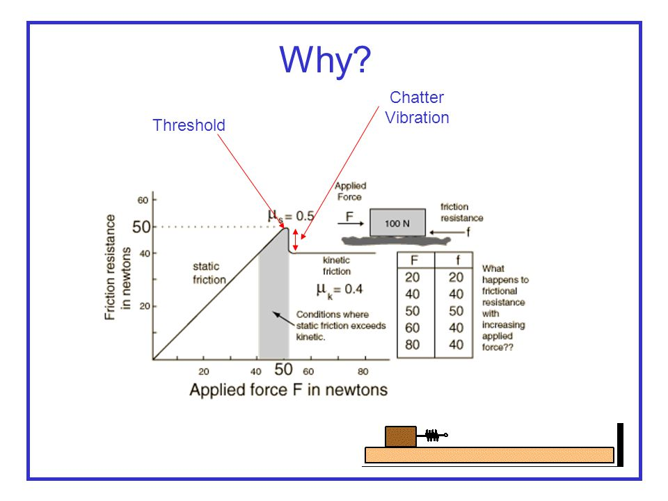 Why Chatter Vibration Threshold