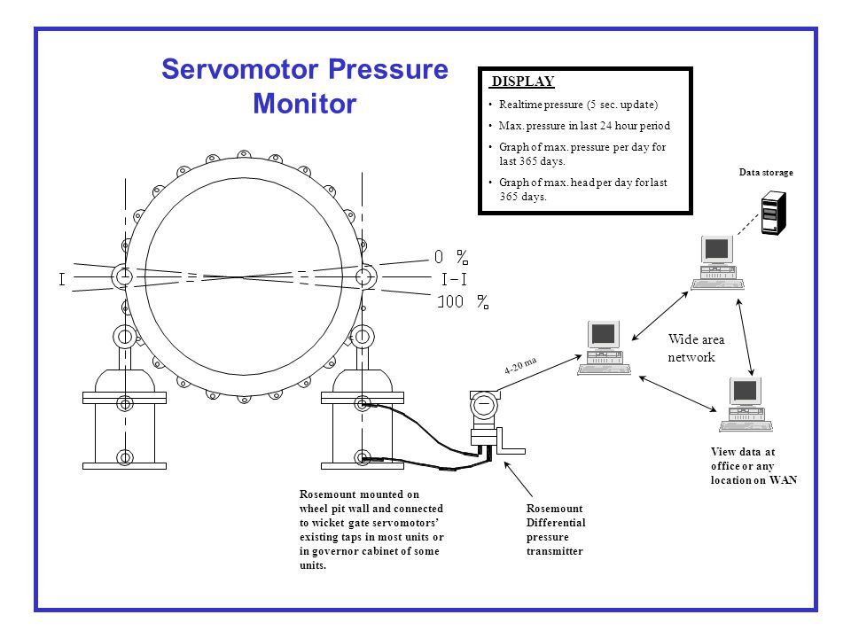 Servomotor Pressure Monitor