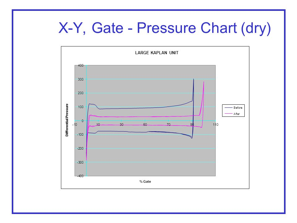X-Y, Gate - Pressure Chart (dry)