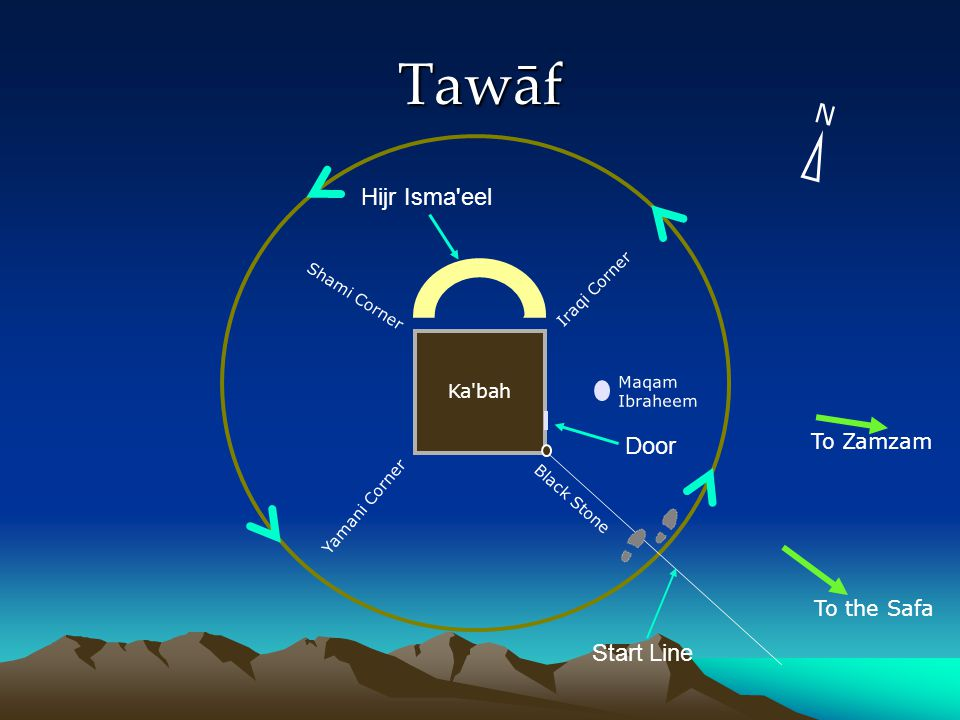 Tawāf N Hijr Isma eel Door Start Line To Zamzam To the Safa Ka bah