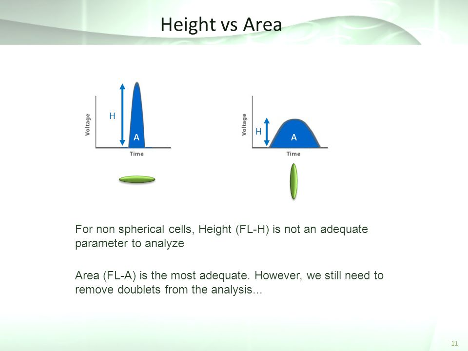 Height vs Area H. H. A. A. For non spherical cells, Height (FL-H) is not an adequate parameter to analyze.