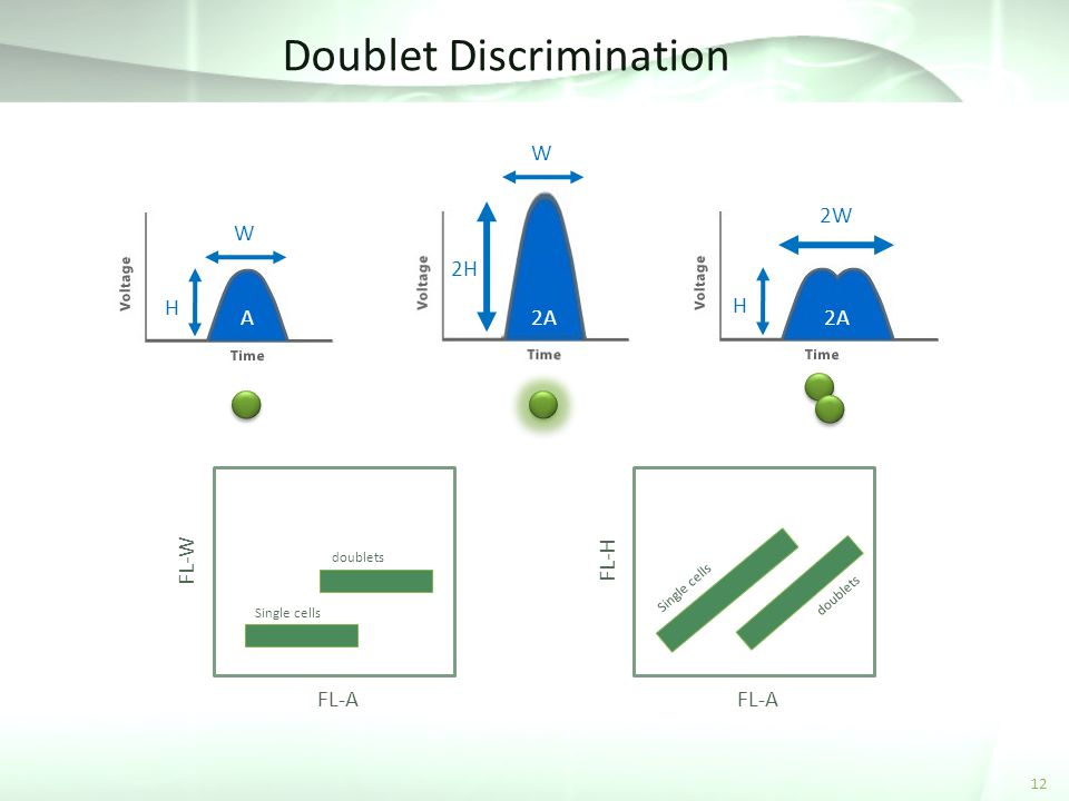 Doublet Discrimination