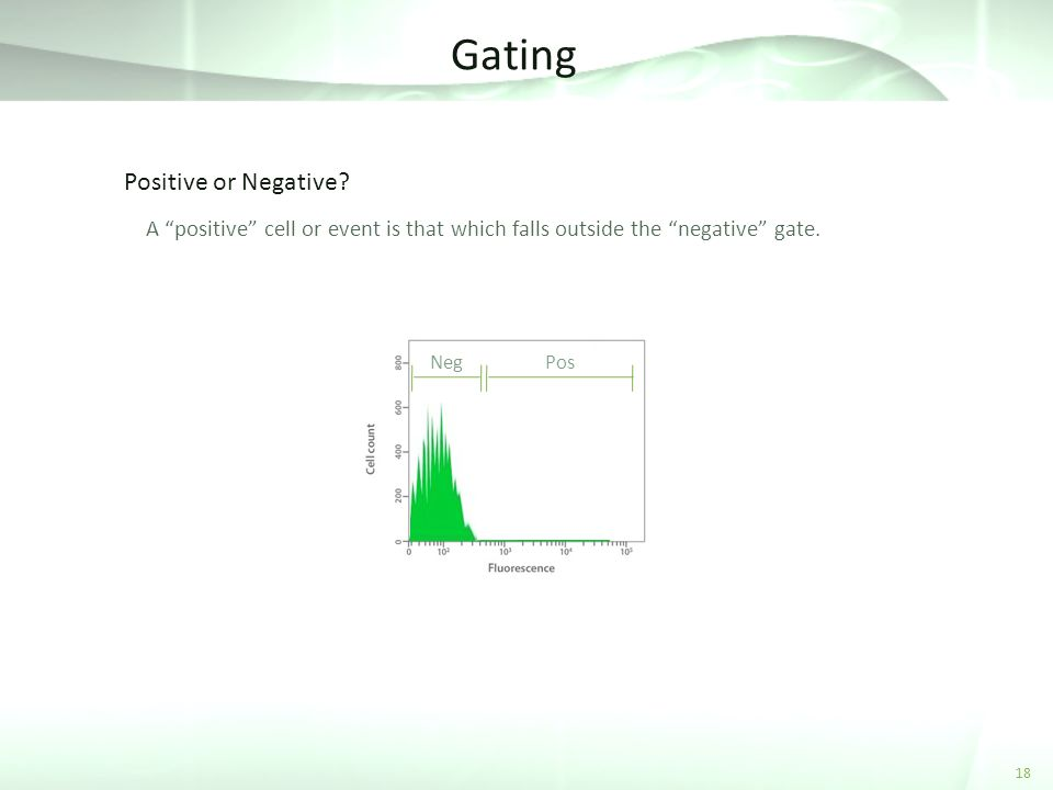 Gating Positive or Negative