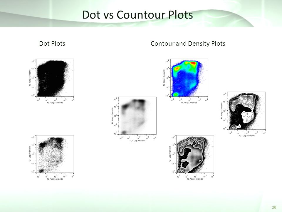 Dot vs Countour Plots Dot Plots Contour and Density Plots 20