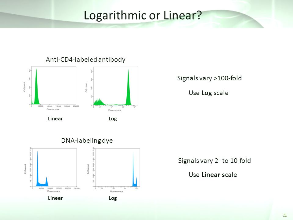 Logarithmic or Linear Anti-CD4-labeled antibody