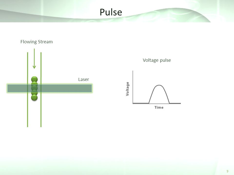 Pulse Flowing Stream Voltage pulse Laser 9