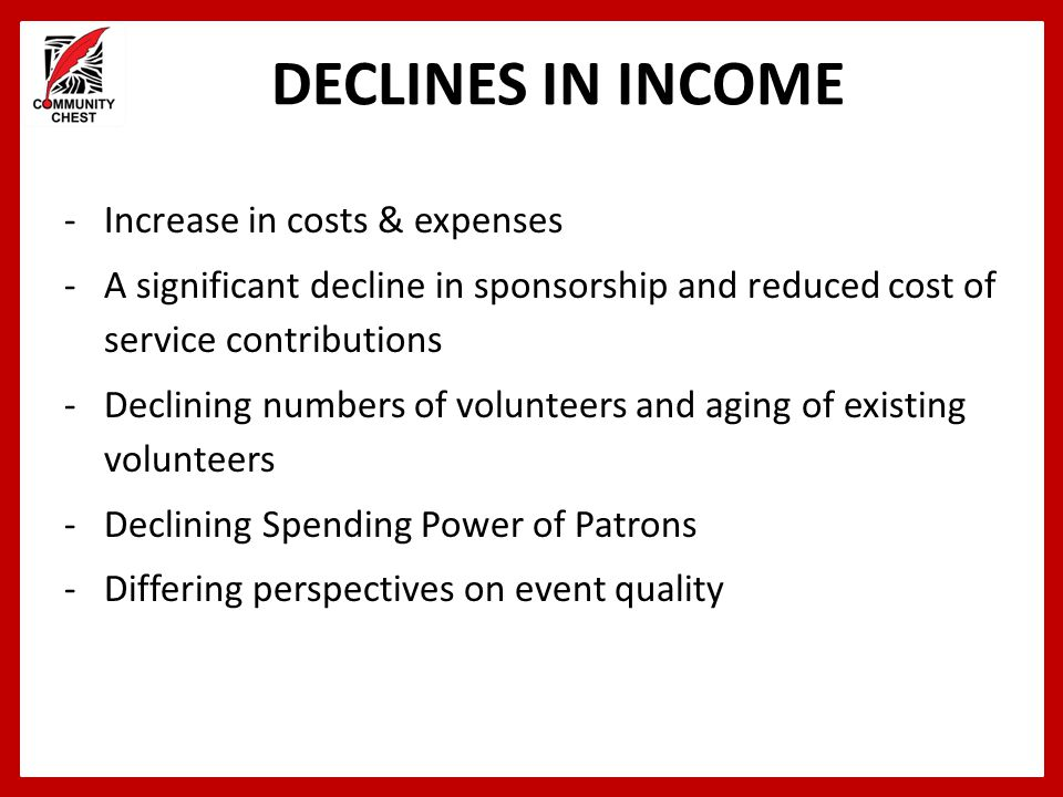 DECLINES IN INCOME Increase in costs & expenses
