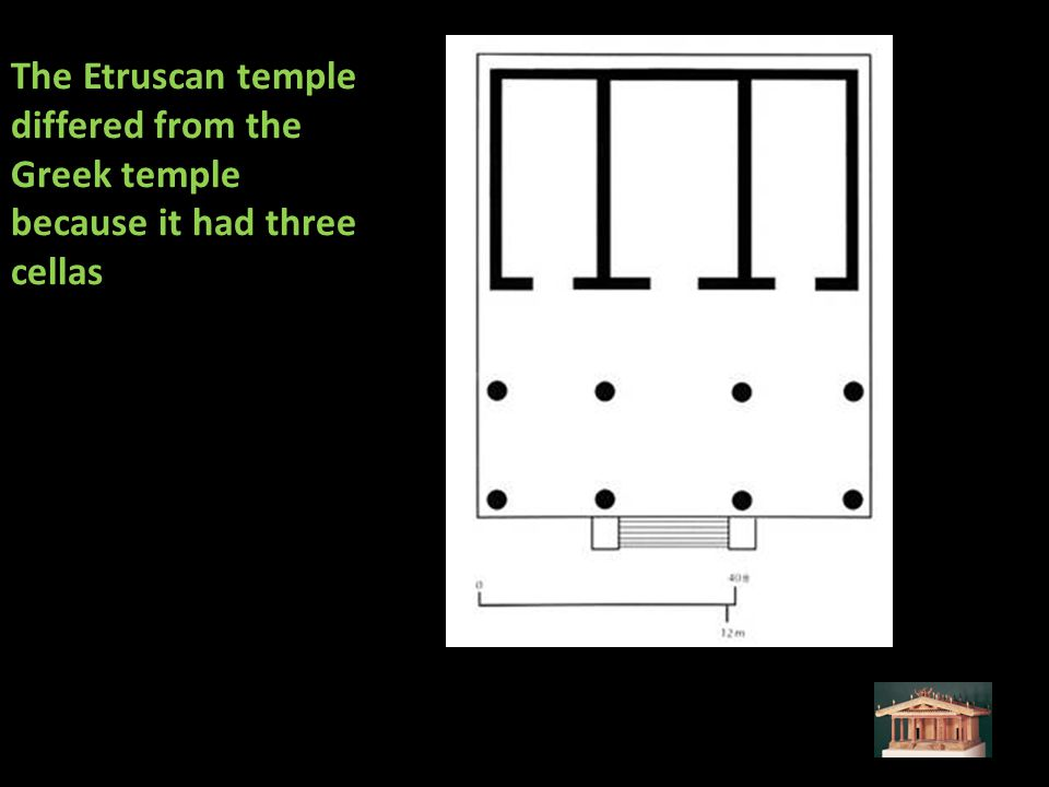 The Etruscan temple differed from the Greek temple because it had three cellas
