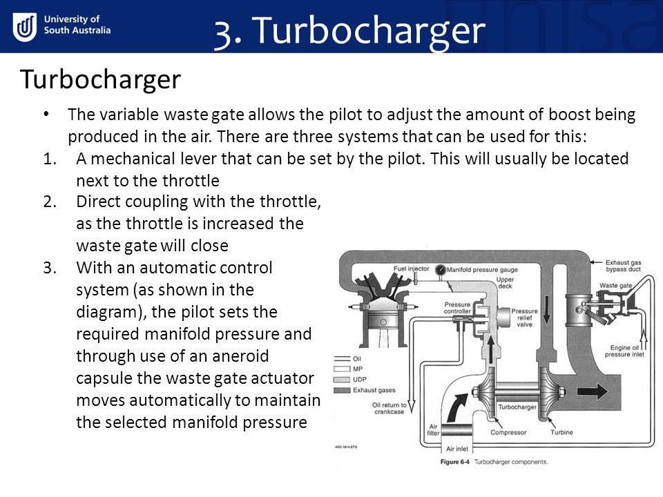 3. Turbocharger Turbocharger