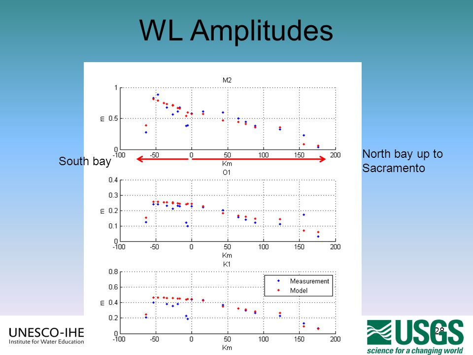 WL Amplitudes North bay up to Sacramento South bay