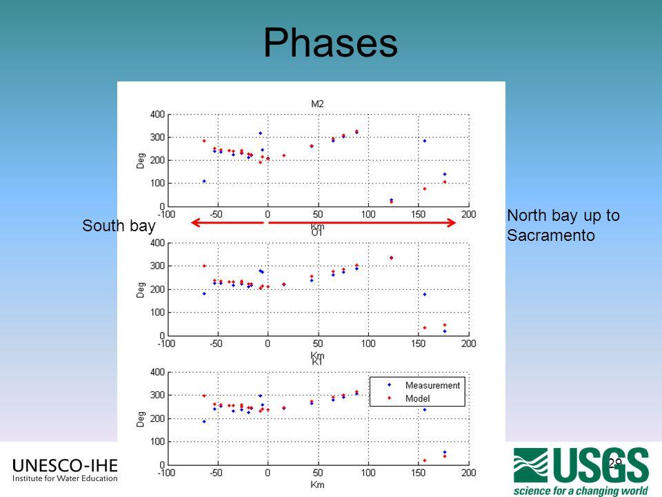 Phases North bay up to Sacramento South bay