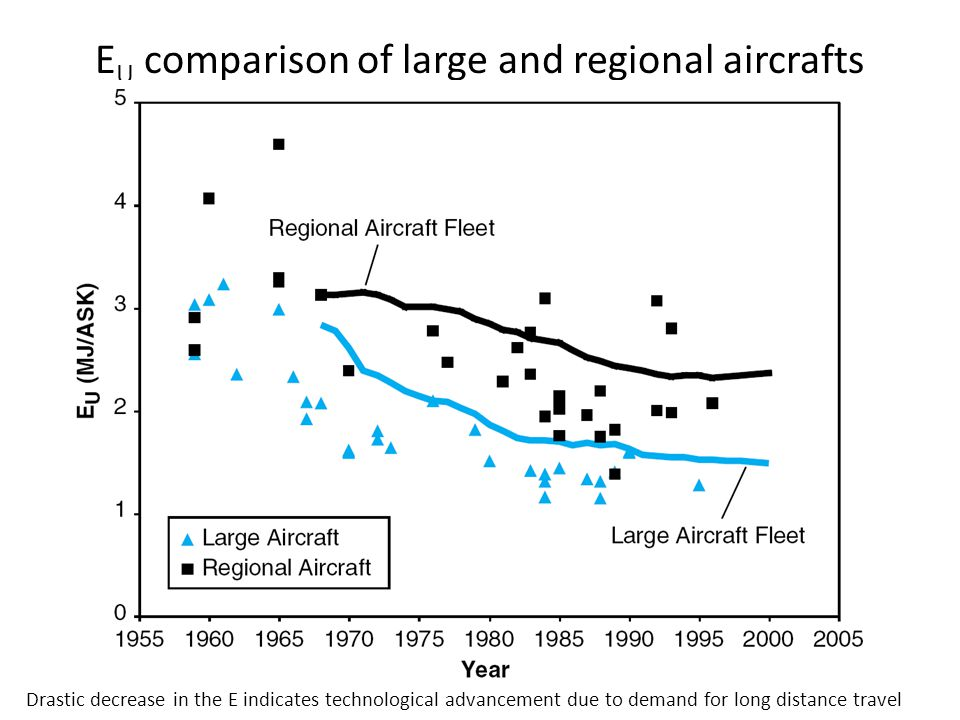 EU comparison of large and regional aircrafts