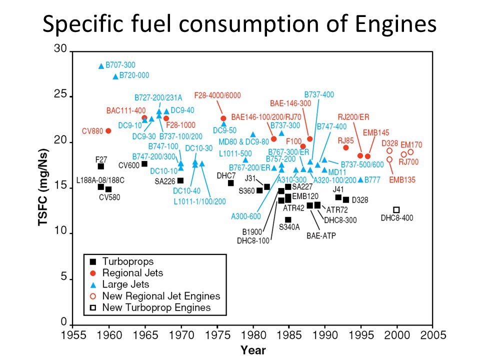 Specific fuel consumption of Engines