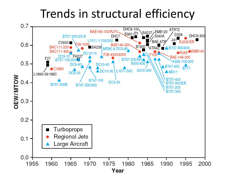 Trends in structural efficiency