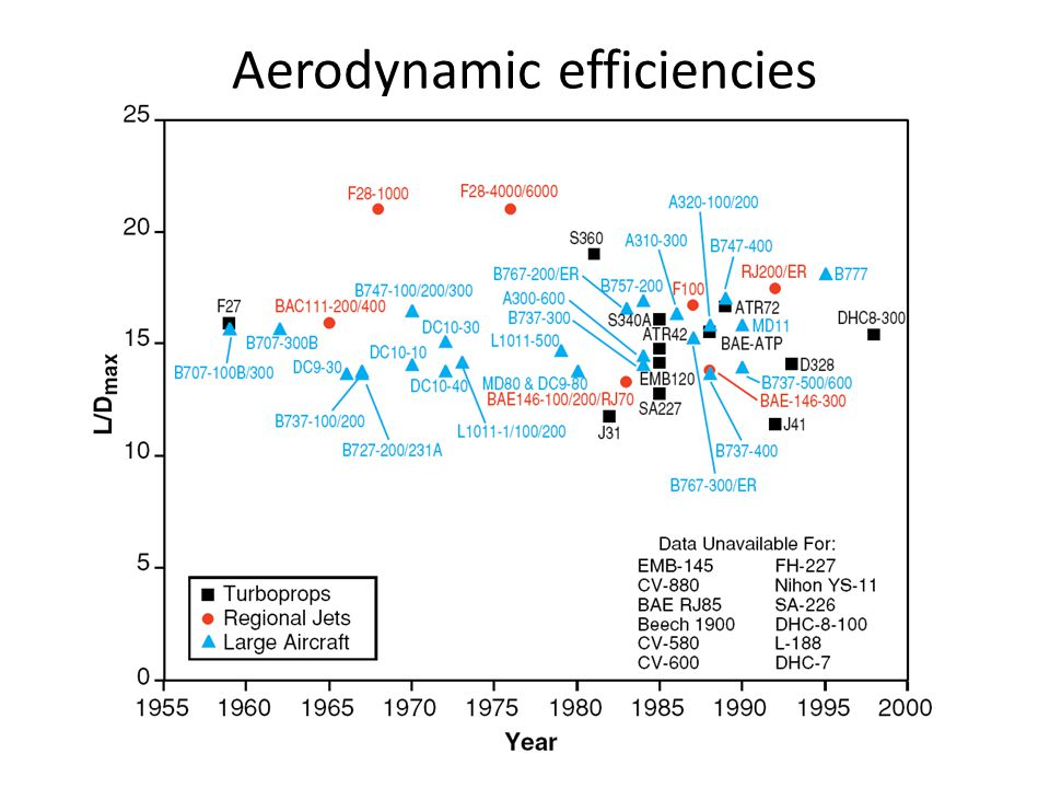 Aerodynamic efficiencies